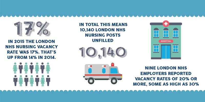 term paper on nursing shortage An explanation of the reasons for the current 6% nursing shortage in the usa and some proposals as to how to rectify the problem.