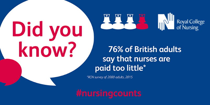 76% of British adults say that nurses are paid too little