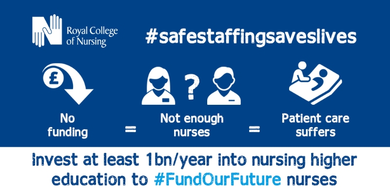 No funding = Not enough nurses = Patient care suffers