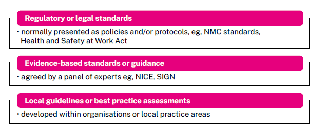 standards and guidance for nurses